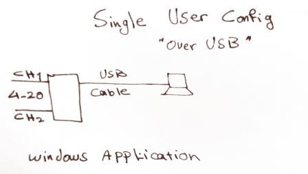 Current Logger 2 Channel Single user USB