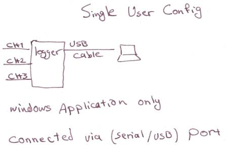 Current Logger 3 Channel Single user USB